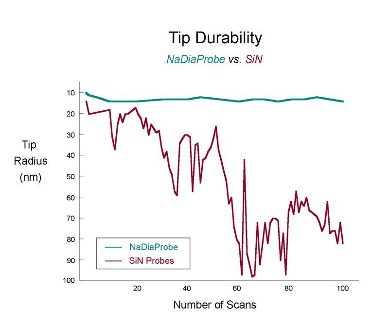 Tip Durability Graph Redo500dpi