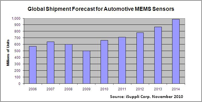 101125 MEMS automotive chart (iSuppli)