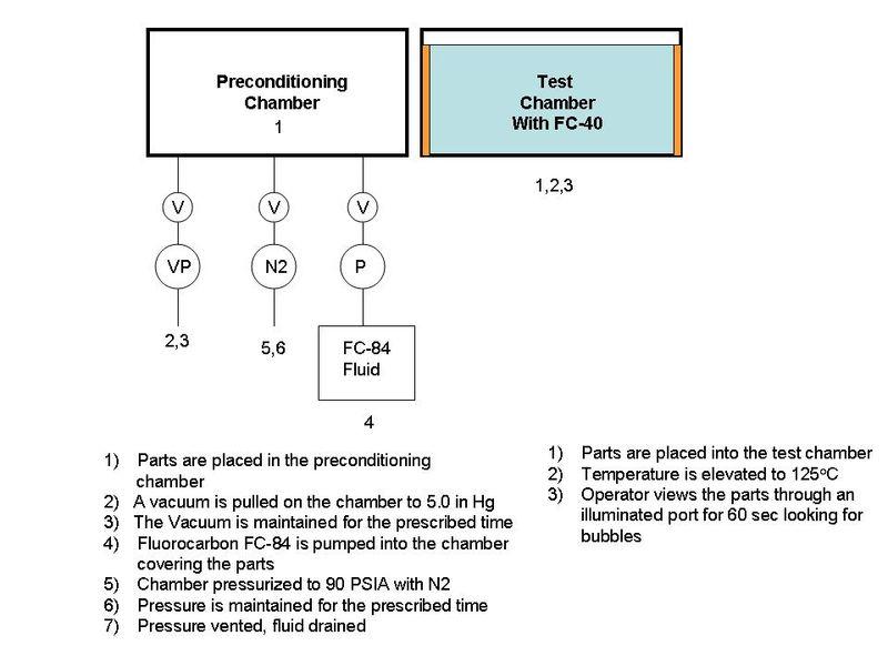 110713 Gross-Testing-Diag 2