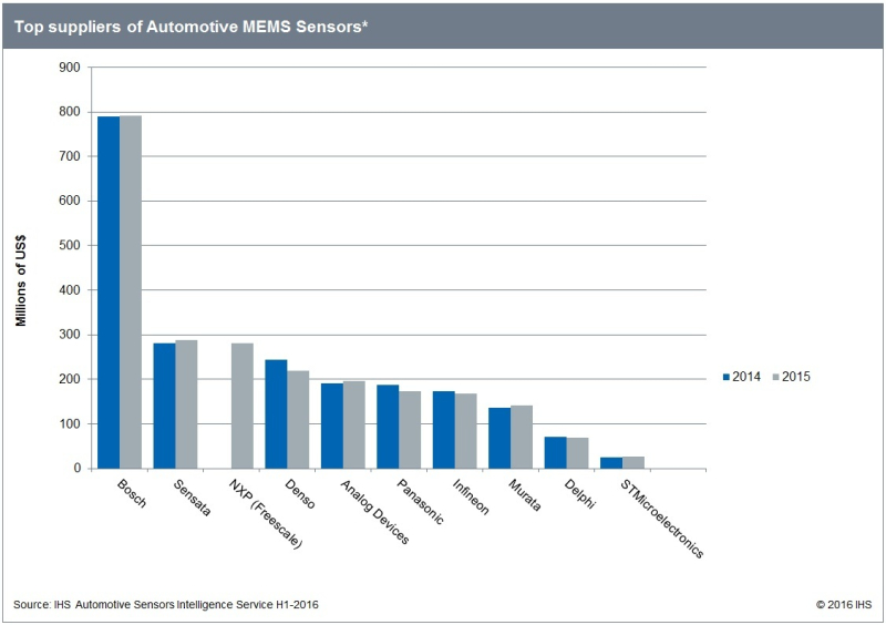 160714 IHS automotive MEMS sensors chart
