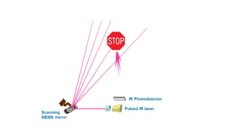 170127 MicroVision_MEMS-based scanning lidar_hirez