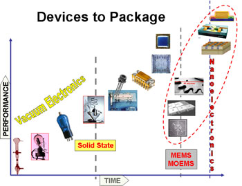 Mems_packaging_4