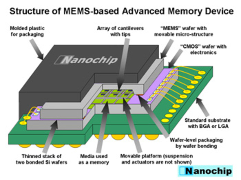 Nanochip_1