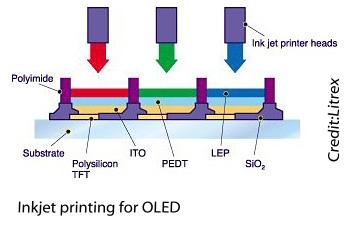 Oledinkjet_printing_diagram